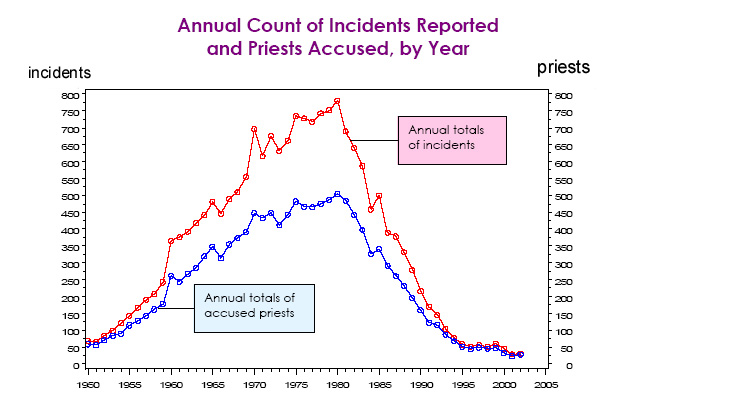 Annual Count of Incidents Reported and Priests Accused, by Year