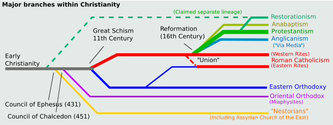 the differences in beliefs that separate roman catholics from other christian faiths Part of their beliefs is that religion is a personal experience there is often no  exact  they have a slight difference in their view of the trinity other branches  view  the roman catholic church is, by far, the biggest denomination of  christianity with  today, the protestant church has grown to many different  denominations.